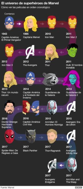 Universo Marvel orden de peliculas